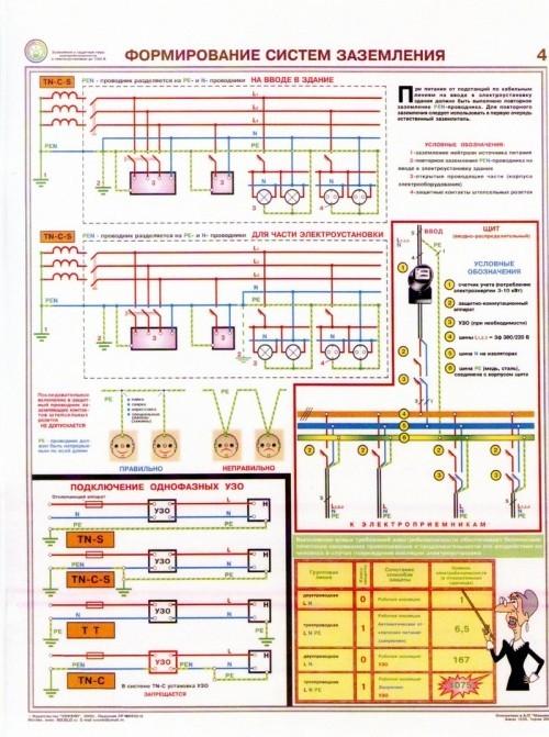Формирование систем заземления