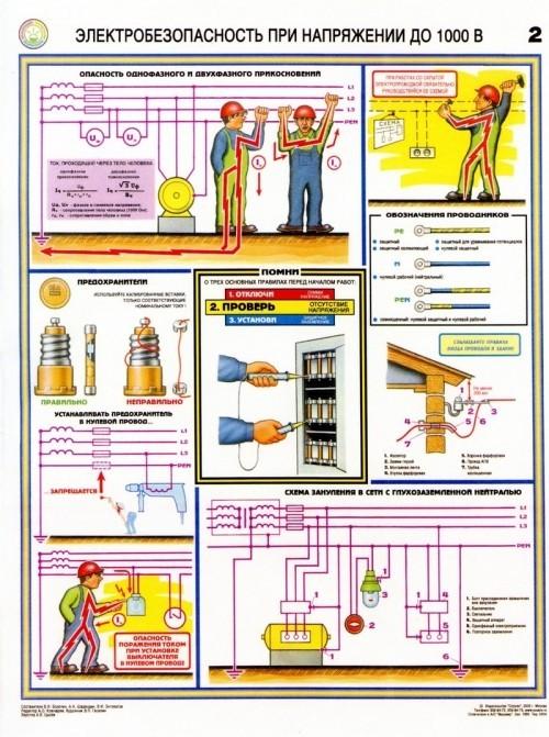 Электробезопасность при напряжении до 1000В (2)