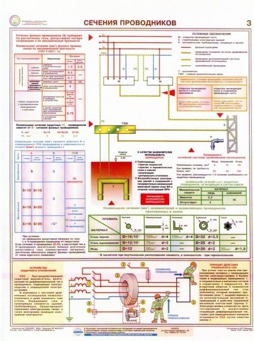 Сечения проводников